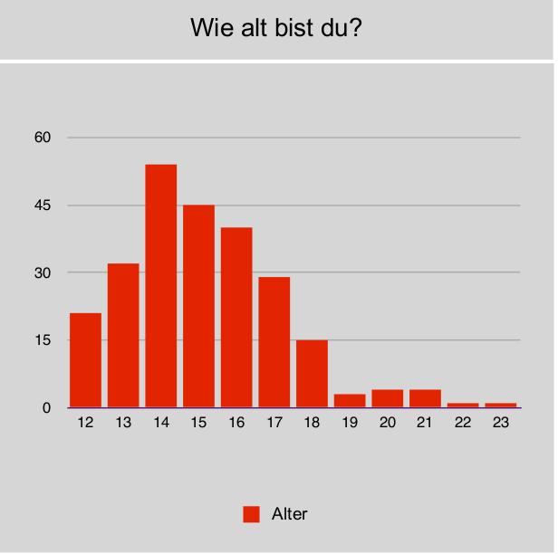 Umfrage zum Alter der Campteilnehmer 2012