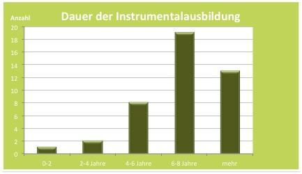 Dauer der Instrumentalausbildung