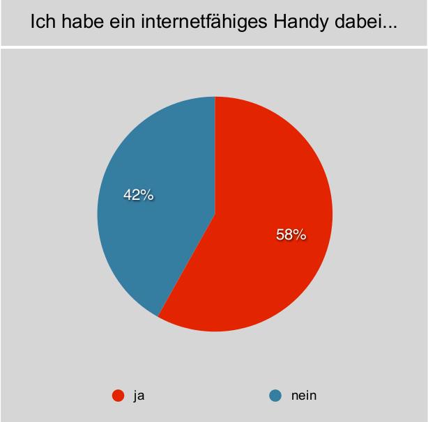 Umfrage zur Frage, ob die Campteilnehmer 2012 ein internetfähiges Handy dabei haben