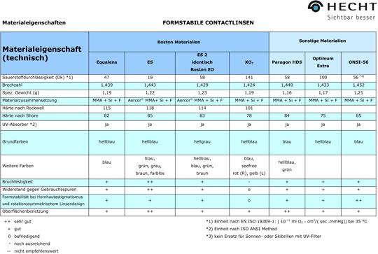 Materialeigenschaft technisch formstabile Contactlinsen