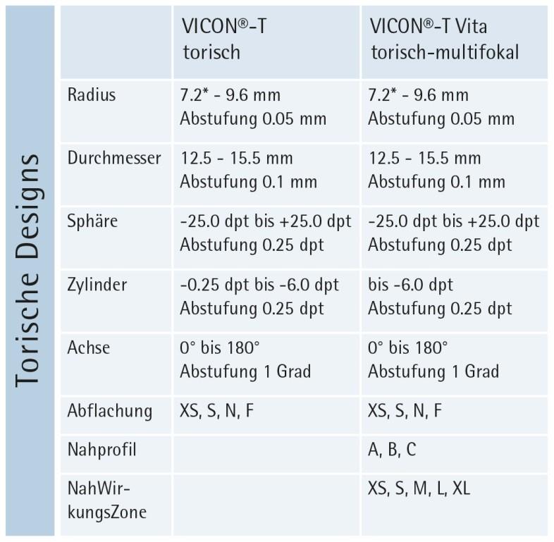 VICON Parametern