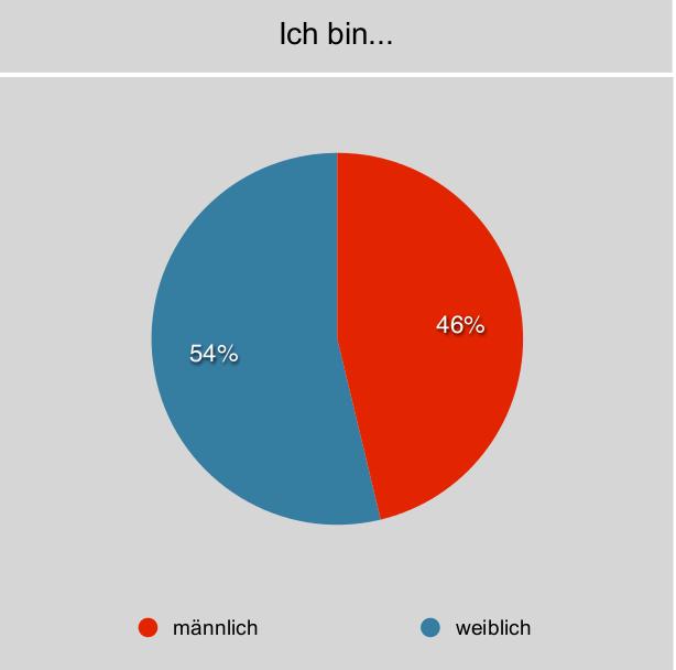 Umfrage zum Geschlecht der Campteilnehmer 2012