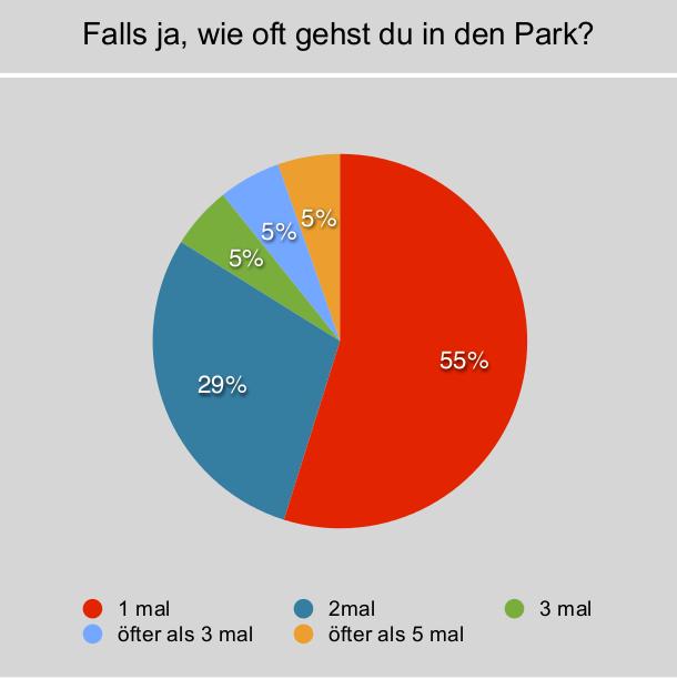 Umfrage zur Frage, wie oft die Campteilnehmer 2012 den Park unterm Jahr besuchen