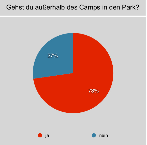 Umfrage zur Frage, ob die Campteilnehmer 2012 außerhalb des Camps den Park besuchen