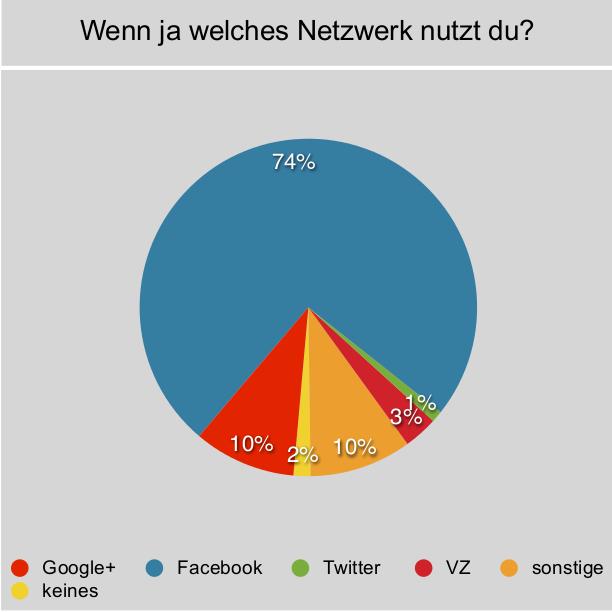 Umfrage zur Nutzung sozialer Netzwerke der Campteilnehmer 2012