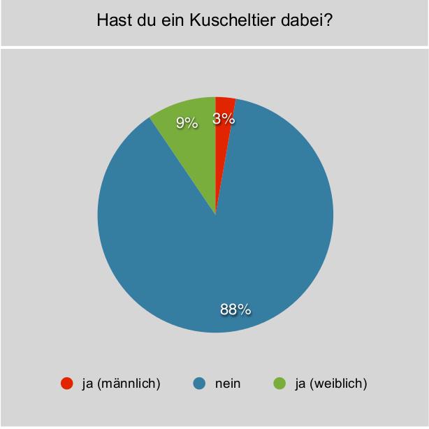Umfrage zur Frage, ob die Campteilnehmer 2012 mit Kuscheltier gekommen sind
